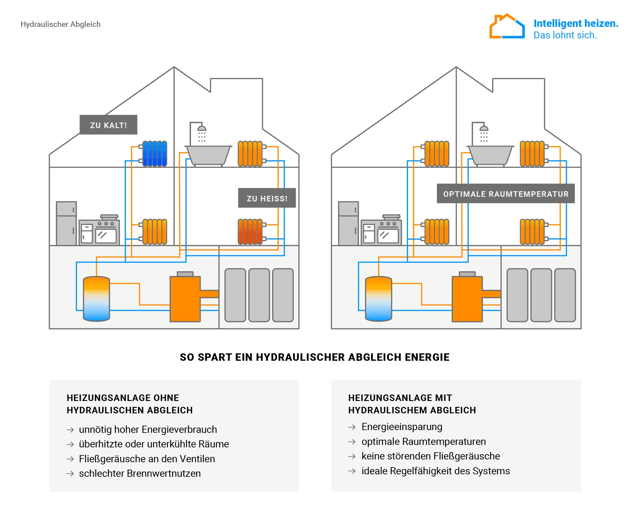 Infografik zum hydraulischen Abgleich